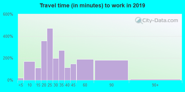 37692 zip code travel time to work (commute)