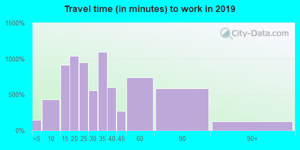 37725 zip code travel time to work (commute)