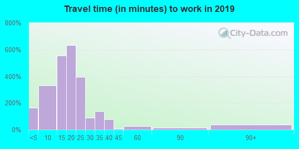 37738 zip code travel time to work (commute)