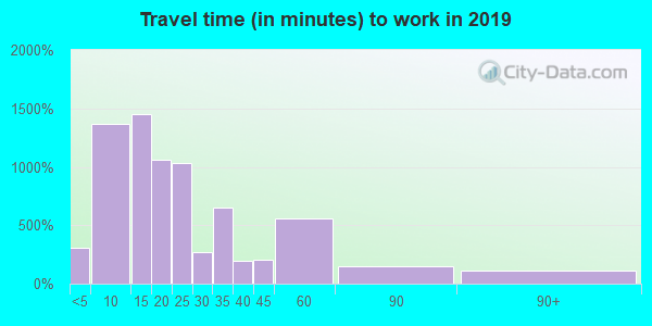 37745 zip code travel time to work (commute)