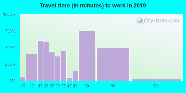 37757 zip code travel time to work (commute)