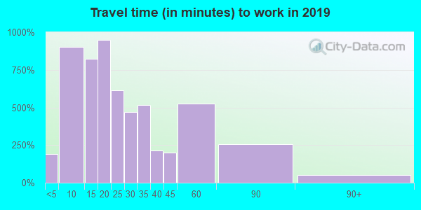 37760 zip code travel time to work (commute)