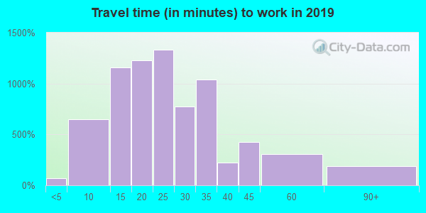 37771 zip code travel time to work (commute)
