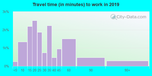 37803 zip code travel time to work (commute)