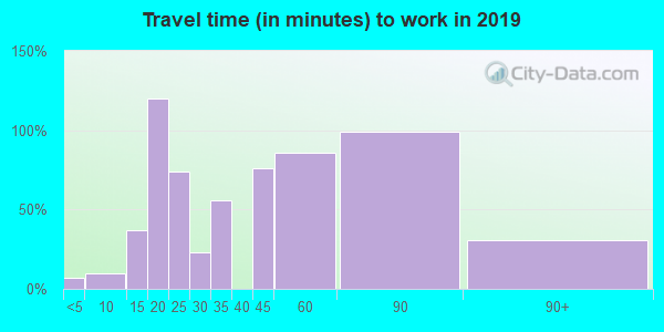 37829 zip code travel time to work (commute)