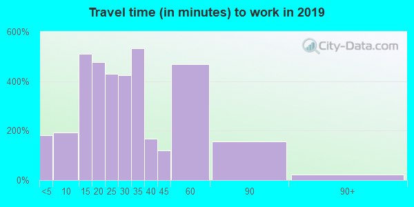 37840 zip code travel time to work (commute)