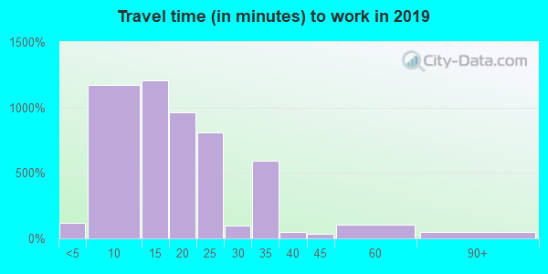 37916 zip code travel time to work (commute)