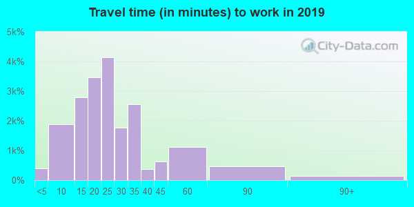 37920 zip code travel time to work (commute)