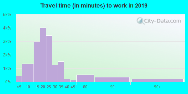Travel time to work (commute) in zip code 37923