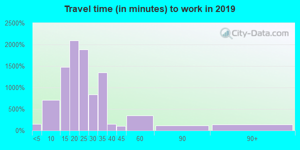 37932 zip code travel time to work (commute)