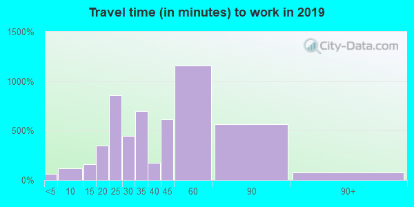 38004 zip code travel time to work (commute)