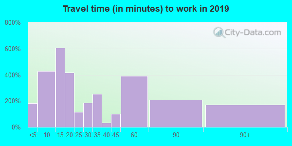 38008 zip code travel time to work (commute)