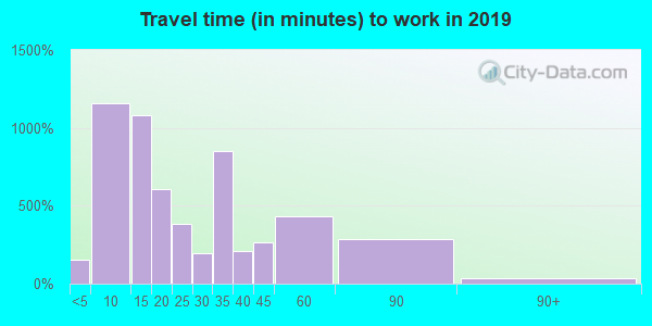 38012 zip code travel time to work (commute)