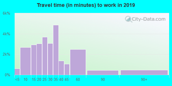 38017 zip code travel time to work (commute)