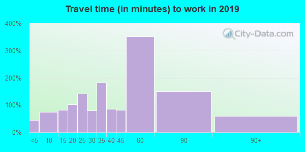 38057 zip code travel time to work (commute)