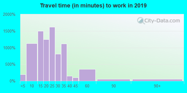 38103 zip code travel time to work (commute)