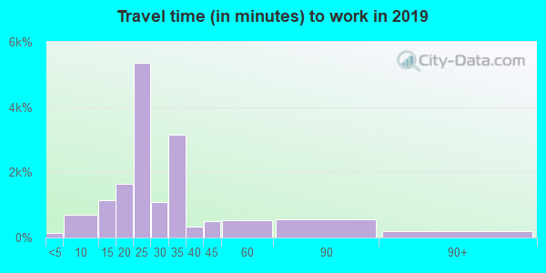 38109 zip code travel time to work (commute)