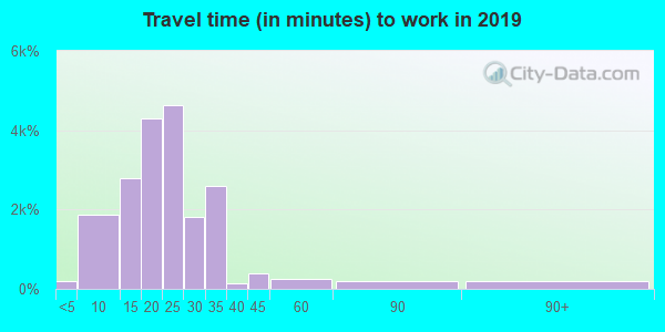 38111 zip code travel time to work (commute)