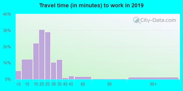 38117 zip code travel time to work (commute)
