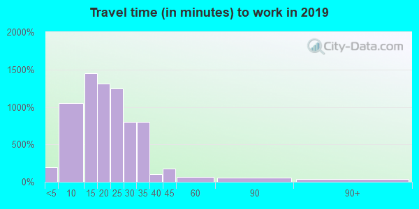 38120 zip code travel time to work (commute)