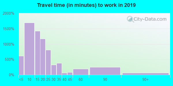 38237 zip code travel time to work (commute)
