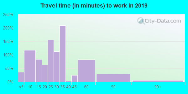 38240 zip code travel time to work (commute)