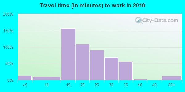 38253 zip code travel time to work (commute)