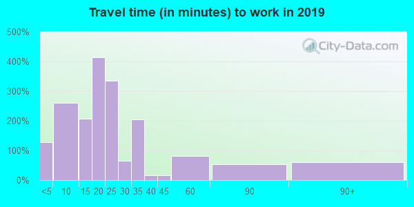 38257 zip code travel time to work (commute)