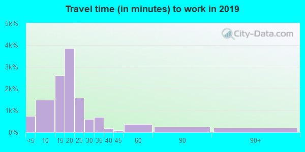 38301 zip code travel time to work (commute)