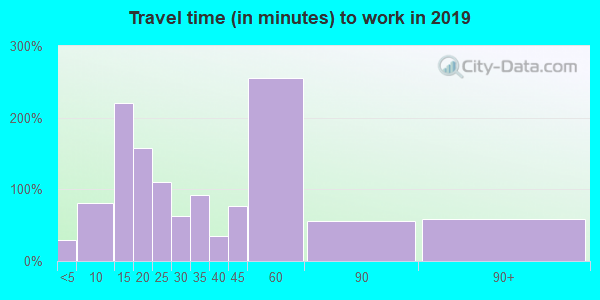 38315 zip code travel time to work (commute)
