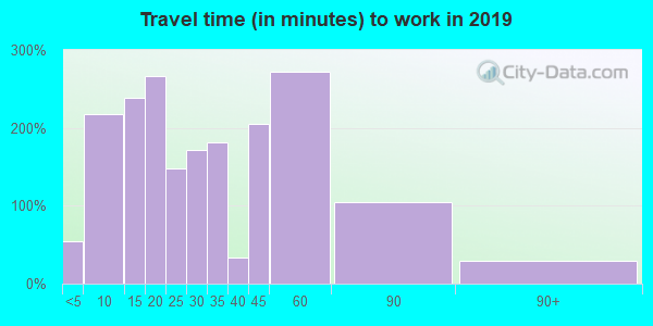 38330 zip code travel time to work (commute)
