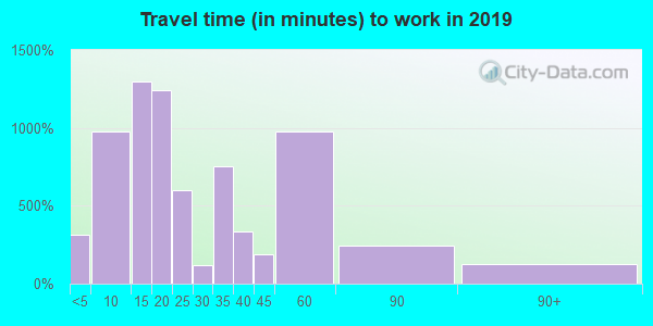 38351 zip code travel time to work (commute)