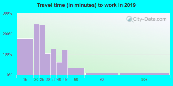 38356 zip code travel time to work (commute)