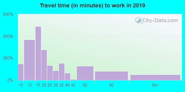 38363 zip code travel time to work (commute)