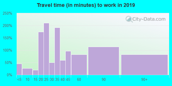38472 zip code travel time to work (commute)