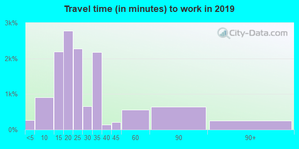 38506 zip code travel time to work (commute)