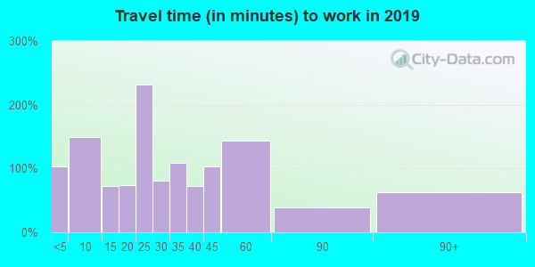 38553 zip code travel time to work (commute)