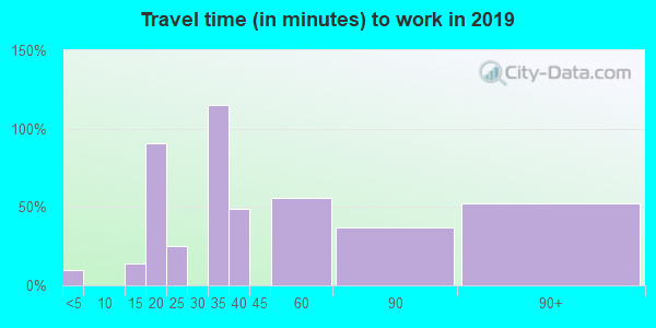 38575 zip code travel time to work (commute)