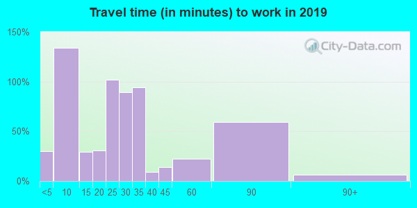 38582 zip code travel time to work (commute)