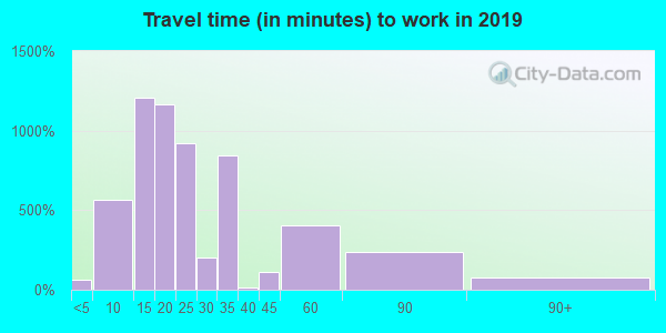 38606 zip code travel time to work (commute)
