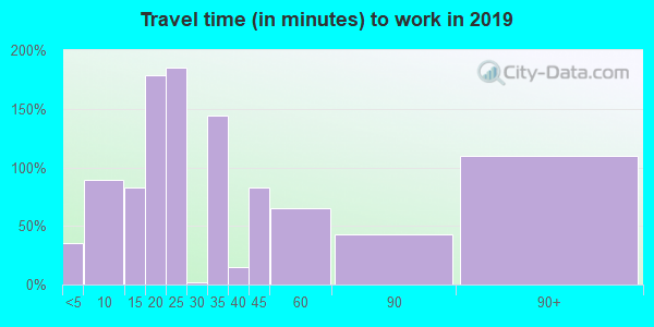 38610 zip code travel time to work (commute)