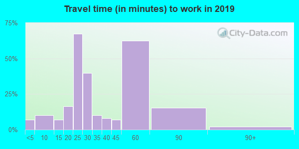 38617 zip code travel time to work (commute)