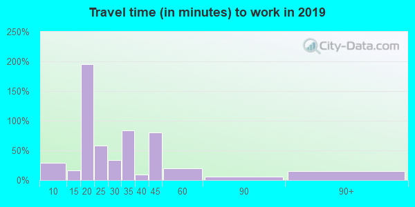 38627 zip code travel time to work (commute)