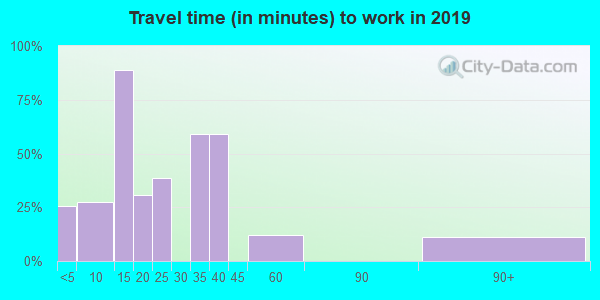 38643 zip code travel time to work (commute)