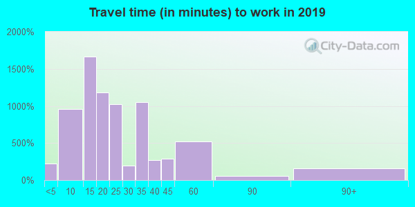 Travel time to work (commute) in zip code 38652