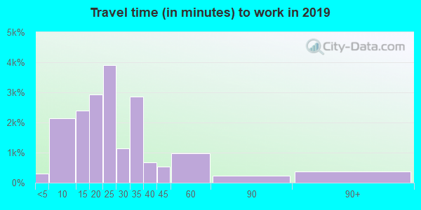 38671 zip code travel time to work (commute)