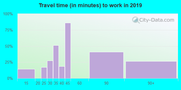 38685 zip code travel time to work (commute)