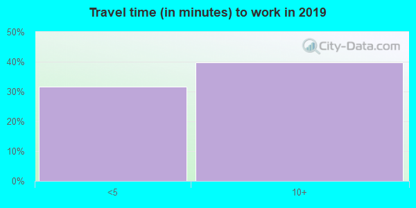 38738 zip code travel time to work (commute)