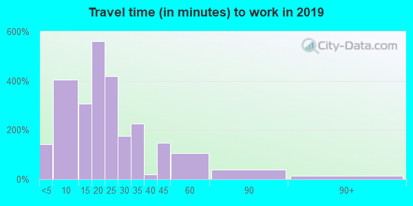 38756 zip code travel time to work (commute)