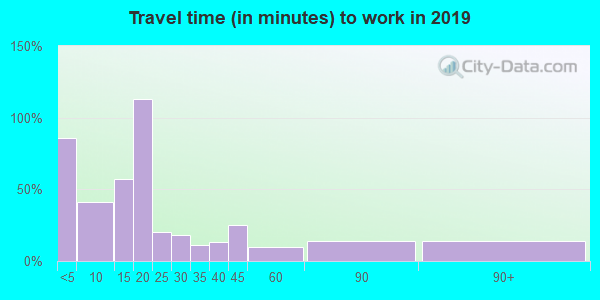 38759 zip code travel time to work (commute)
